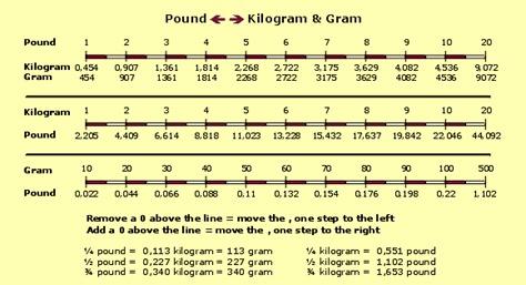 tabel_pound_kilogram_gram