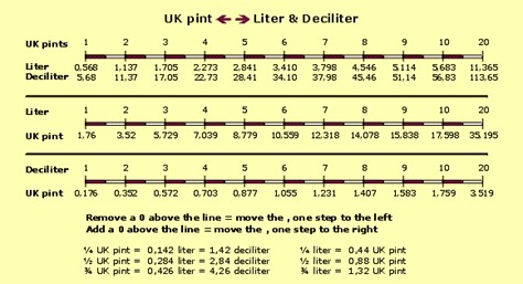 tabel_ukpints_liter_deciliter