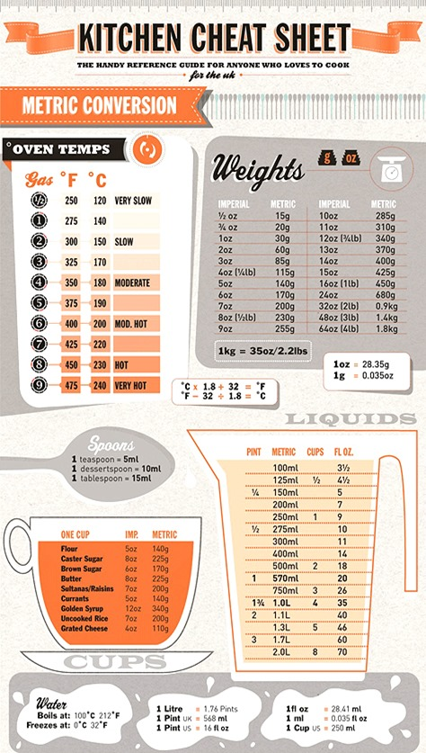 kitchen cheat sheet_small